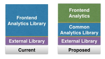 2016-12-06-building-consistent-taxonomy-frontendlibrary.png