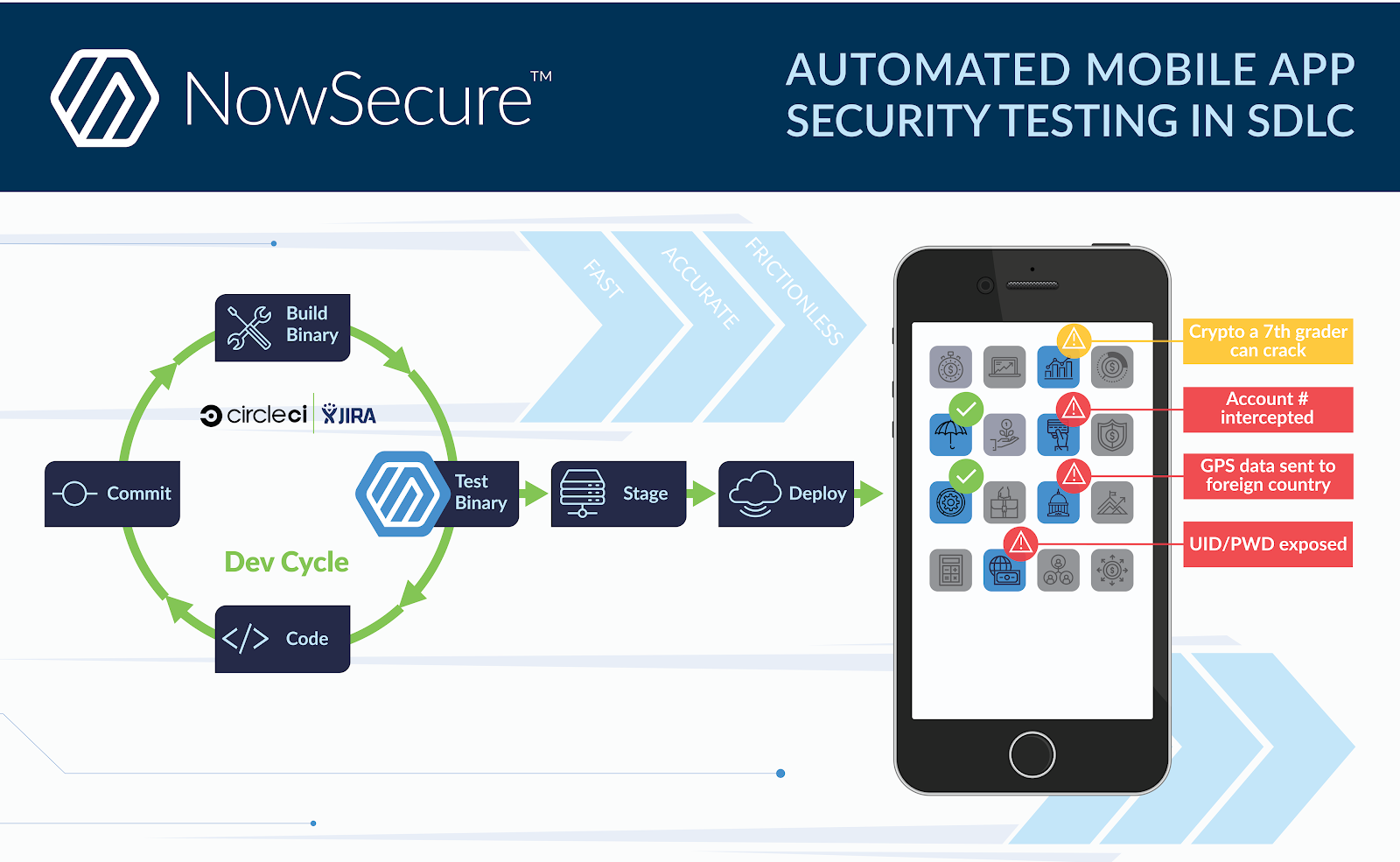 How to automate and secure your mobile dev pipeline with
