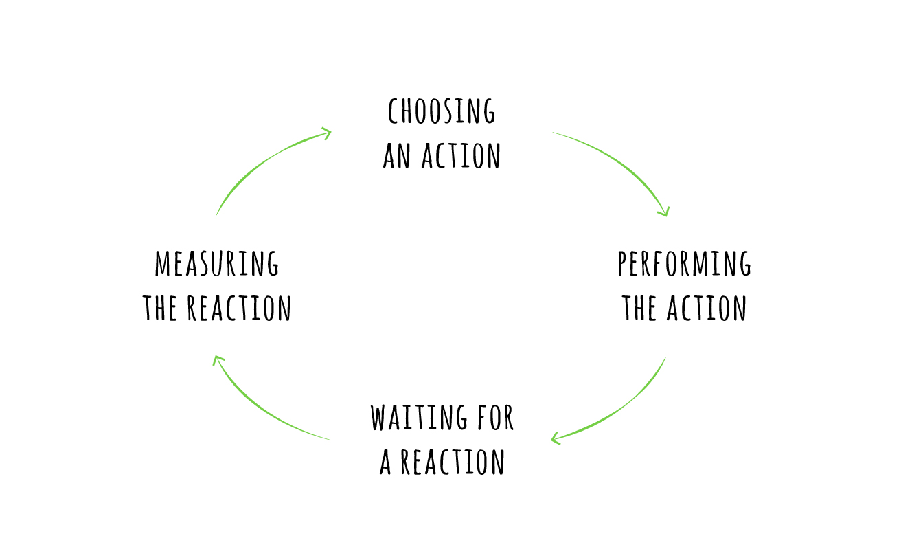 The feedback loop how to adapt to constant change circleci before we discuss how to locate feedback loops in your organization lets look at some concrete examples to see how they really work pooptronica