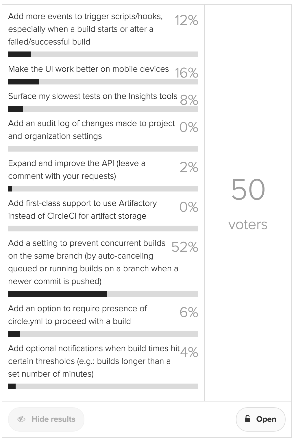 Developers' Choice Voting Results
