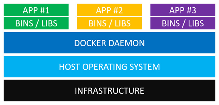 Docker Containers - Virtual Machines | CircleCI