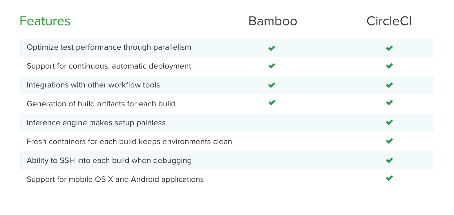 Bamboo CircleCI comparison
