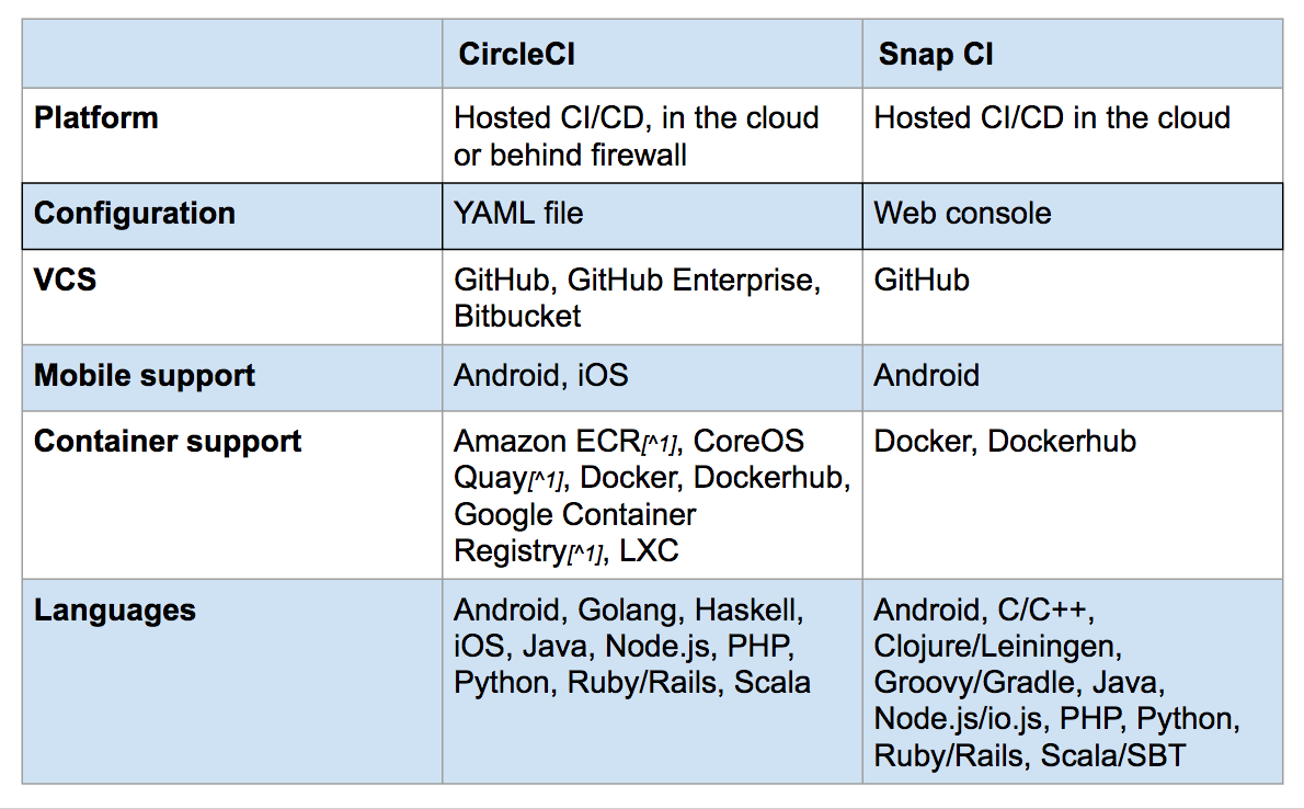 snap-ci-circleci-migration-comparison.png