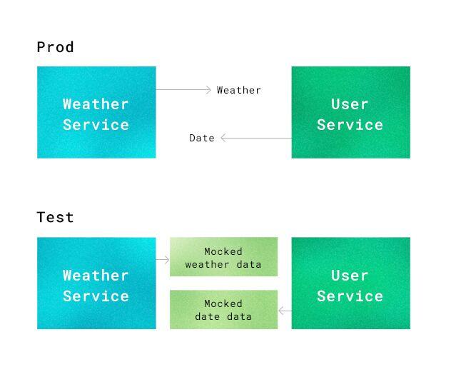 testing_weatherservice.jpeg