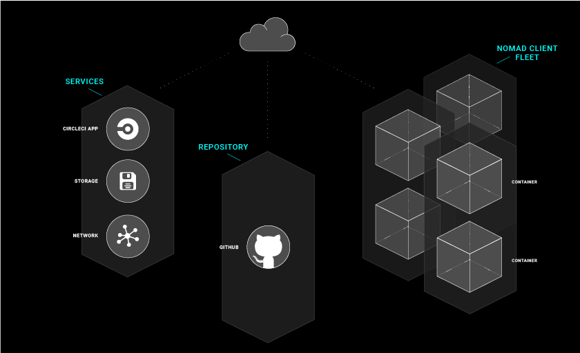 A Diagram of the CircleCI Architecture