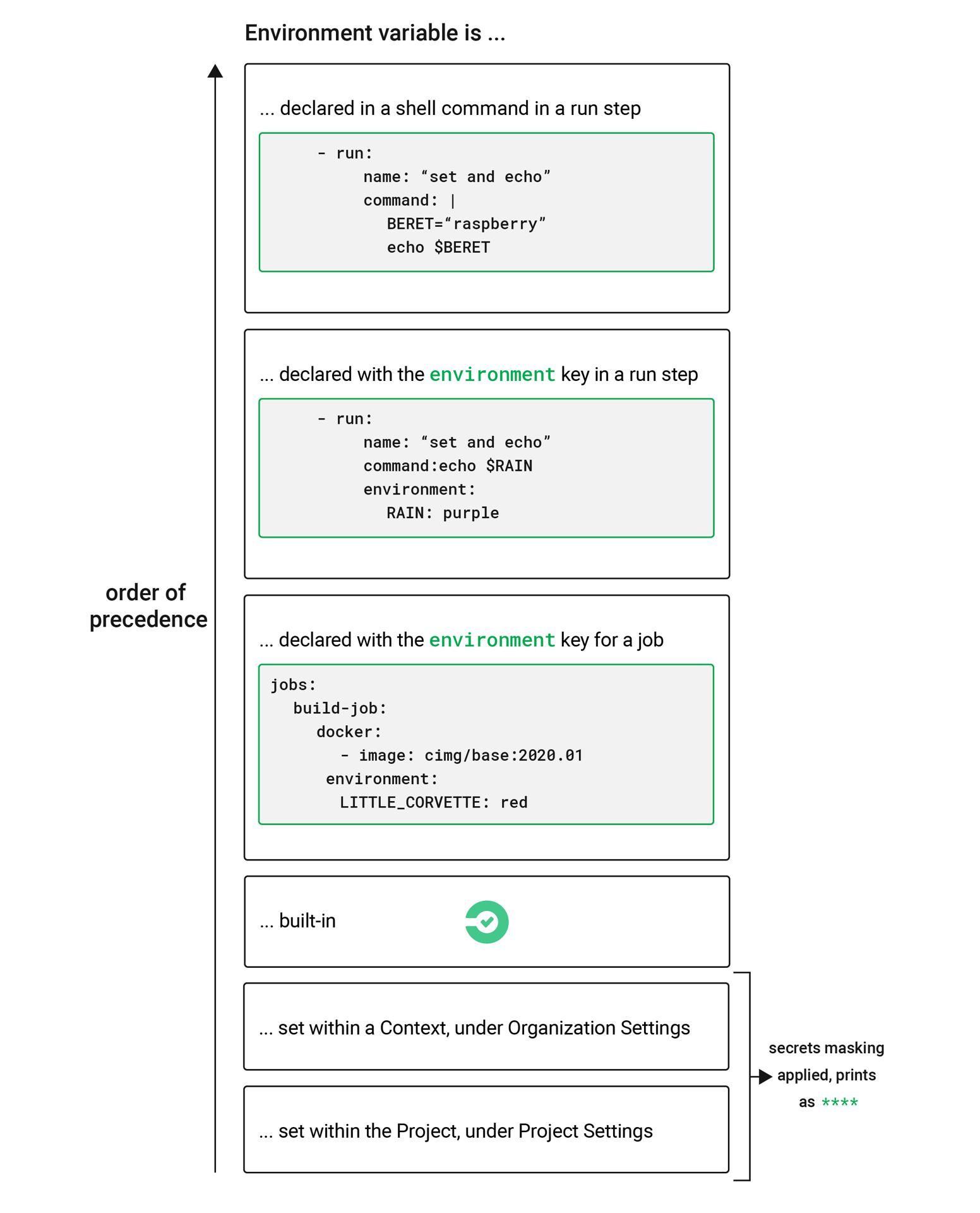 Using Environment Variables   CircleCI