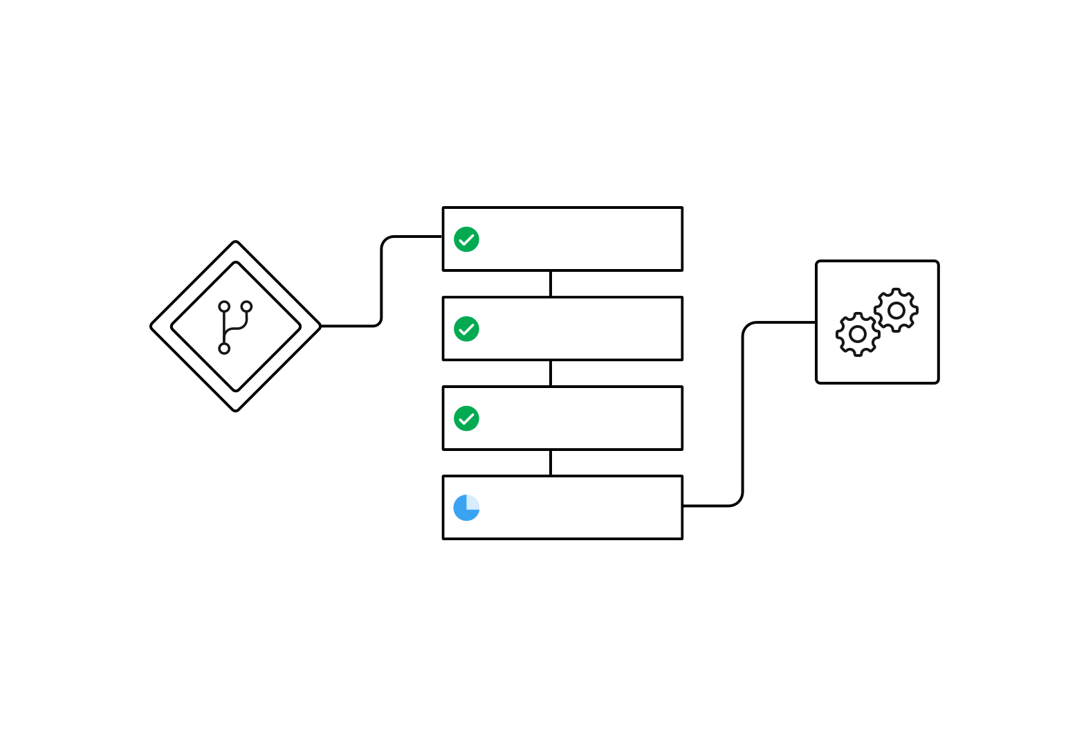 Sequential Job Execution Workflow